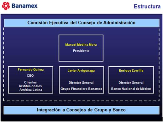 Grupo Financiero Banamex Instituciones Bancarias Anuario